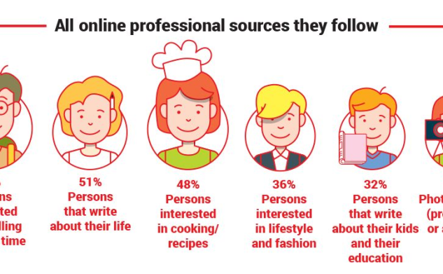 Celebritățile, Profesioniștii sau Oamenii simpli – cine sunt cei mai importanți influențatori ai onlineului românesc?